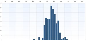 Fenologi2010-2015. Observationer utanför ordinarie flygtid gäller vanligen larver. Data från Artportalen.