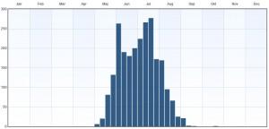 Fenologi 2010-2015. Eventuella observationer långt utanför ordinarie flygtid gäller larver. Data från Artportalen.